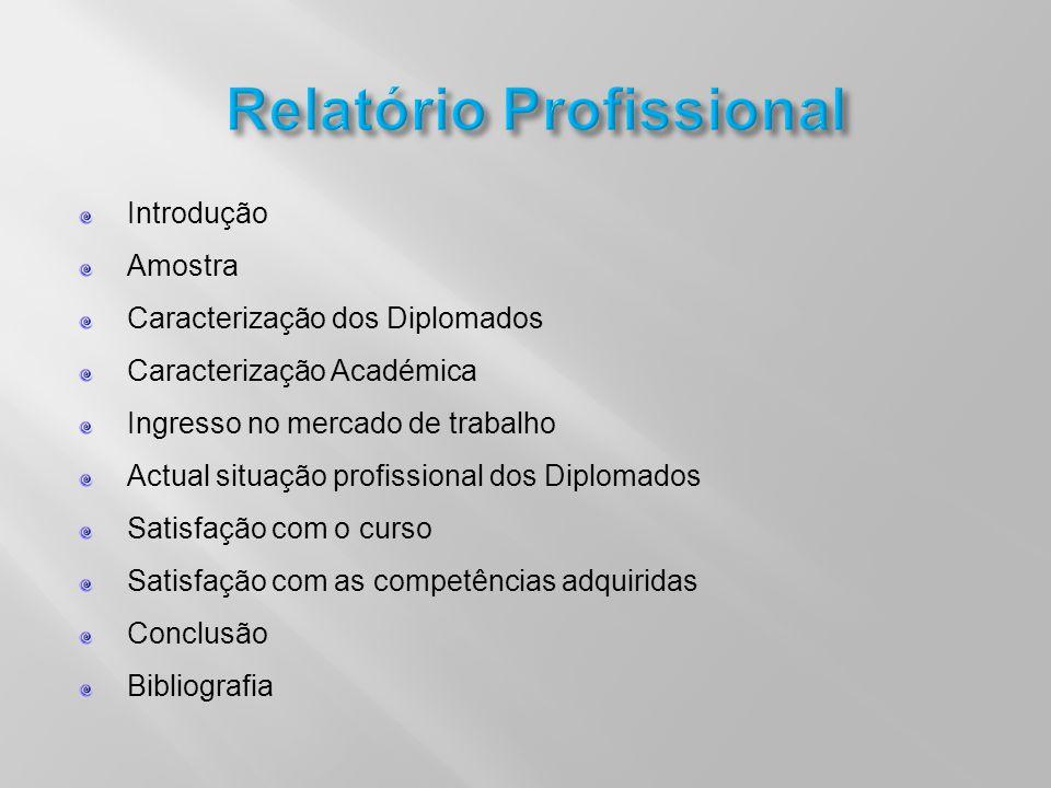 Introdução Amostra Caracterização dos Diplomados Caracterização Académica Ingresso no mercado de trabalho Actual situação profissional dos Diplomados