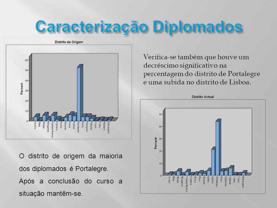 O distrito de origem da maioria dos diplomados é Portalegre. Após a conclusão do curso a situação mantêm-se. Verifica-se também que houve um decréscim