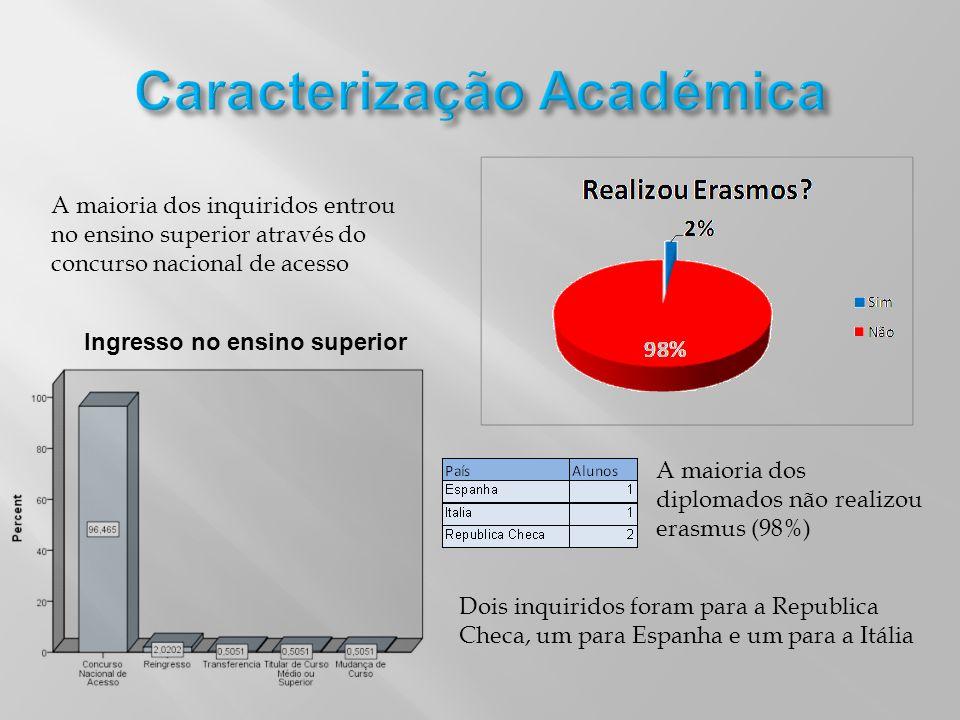 Ingresso no ensino superior A maioria dos inquiridos entrou no ensino superior através do concurso nacional de acesso A maioria dos diplomados não rea