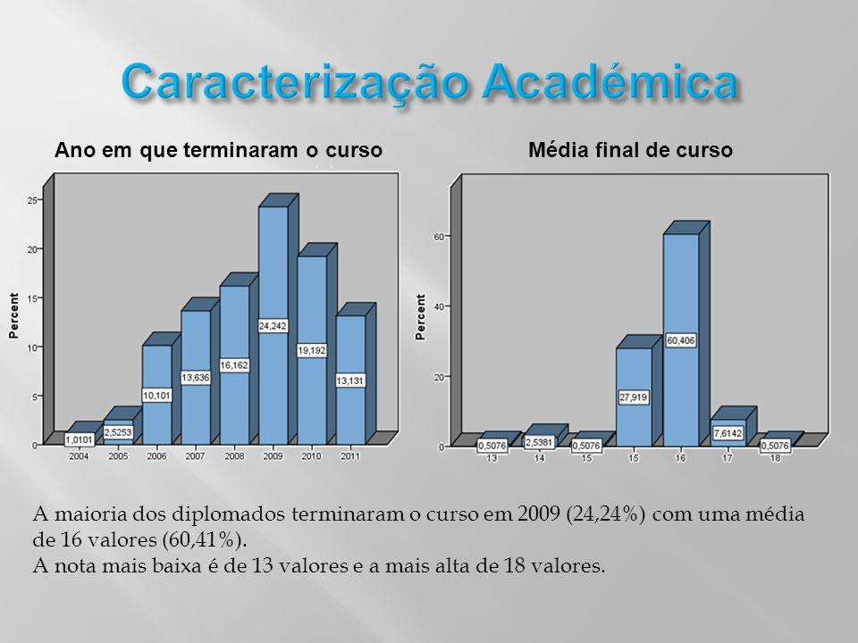 Ano em que terminaram o cursoMédia final de curso A maioria dos diplomados terminaram o curso em 2009 (24,24%) com uma média de 16 valores (60,41%). A