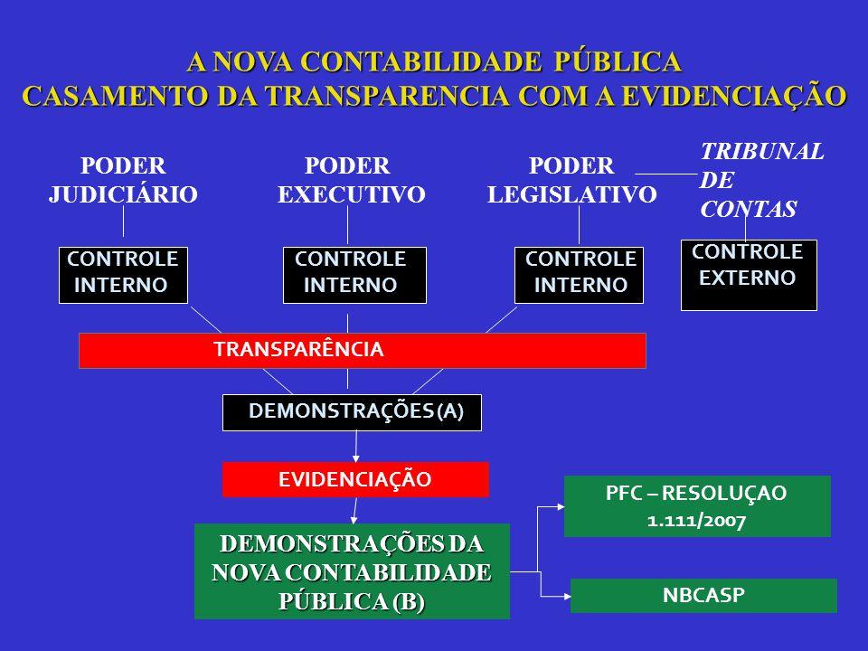 PODER JUDICIÁRIO PODER EXECUTIVO PODER LEGISLATIVO CONTROLE INTERNO CONTROLE INTERNO CONTROLE INTERNO DEMONSTRAÇÕES (A) DEMONSTRAÇÕES DA NOVA CONTABILIDADE PÚBLICA (B) TRIBUNAL DE CONTAS CONTROLE EXTERNO A NOVA CONTABILIDADE PÚBLICA CASAMENTO DA TRANSPARENCIA COM A EVIDENCIAÇÃO PFC – RESOLUÇAO 1.111/2007 NBCASP TRANSPARÊNCIA EVIDENCIAÇÃO