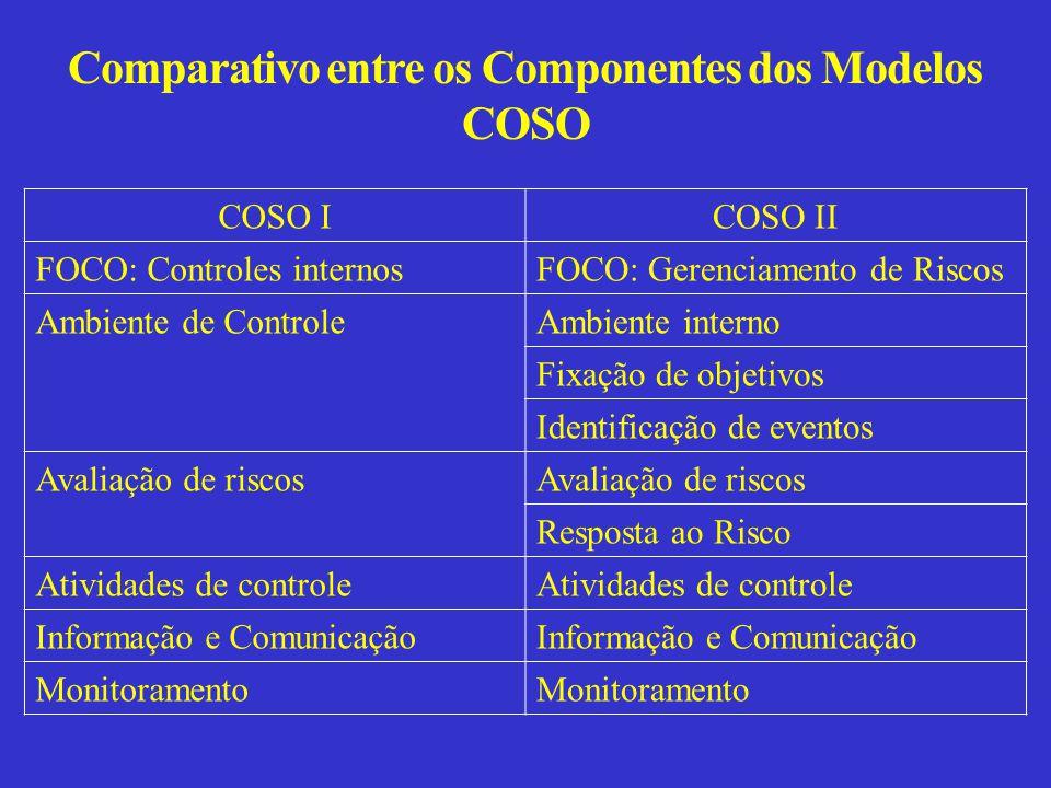 Comparativo entre os Componentes dos Modelos COSO COSO ICOSO II FOCO: Controles internosFOCO: Gerenciamento de Riscos Ambiente de ControleAmbiente interno Fixação de objetivos Identificação de eventos Avaliação de riscos Resposta ao Risco Atividades de controle Informação e Comunicação Monitoramento