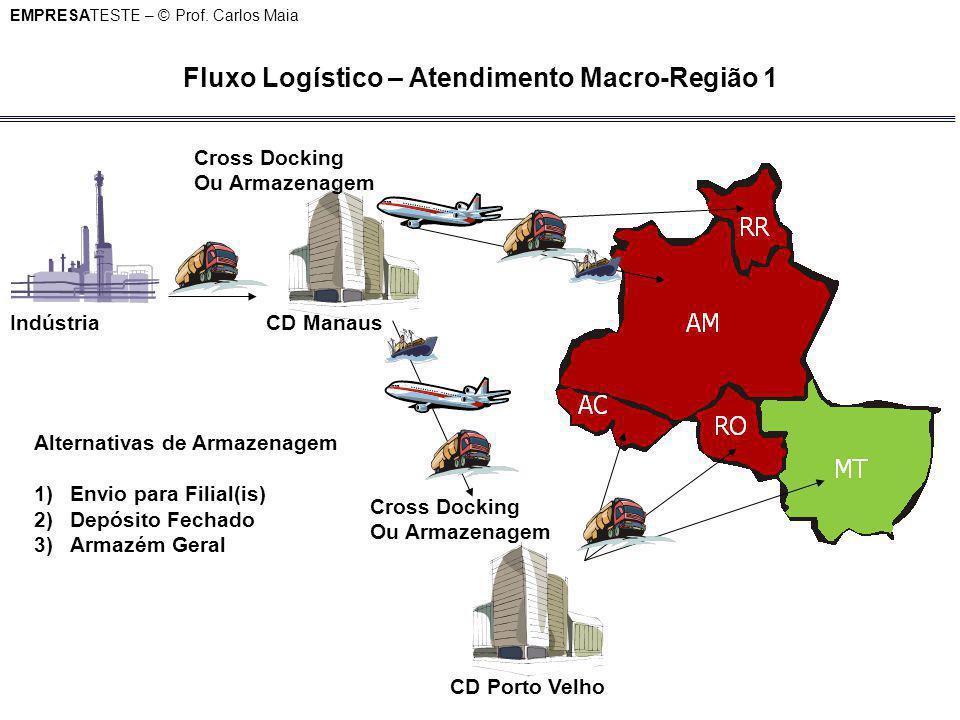 EMPRESATESTE – © Prof. Carlos Maia Fluxo Logístico – Atendimento Macro-Região 1 Cross Docking Ou Armazenagem IndústriaCD Manaus CD Porto Velho Cross D