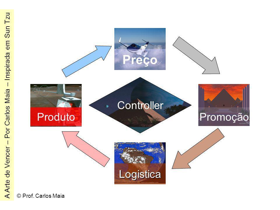 © Prof. Carlos Maia Controller Logistica PromoçãoProduto Preço A Arte de Vencer – Por Carlos Maia – Inspirada em Sun Tzu