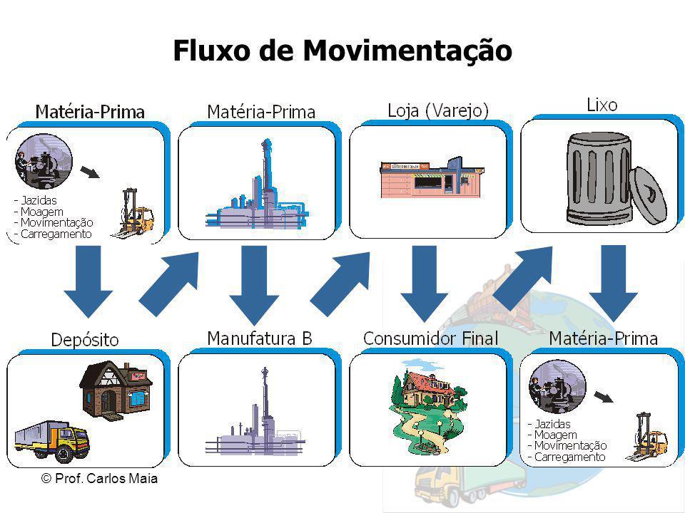 © Prof. Carlos Maia Fluxo de Movimentação