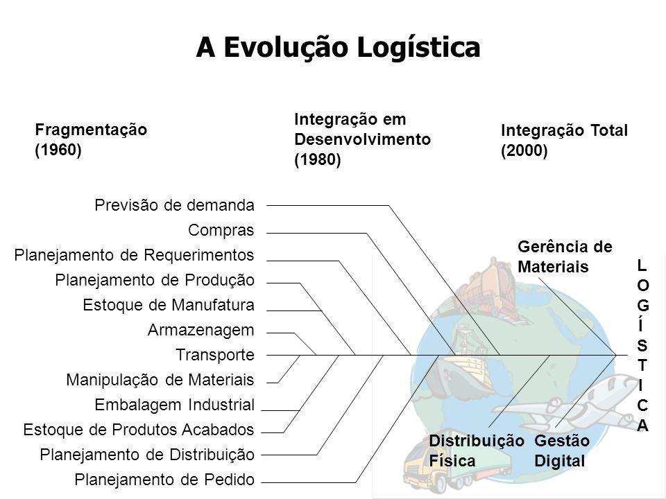A Evolução Logística Fragmentação (1960) Integração em Desenvolvimento (1980) Integração Total (2000) Previsão de demanda Compras Planejamento de Requ