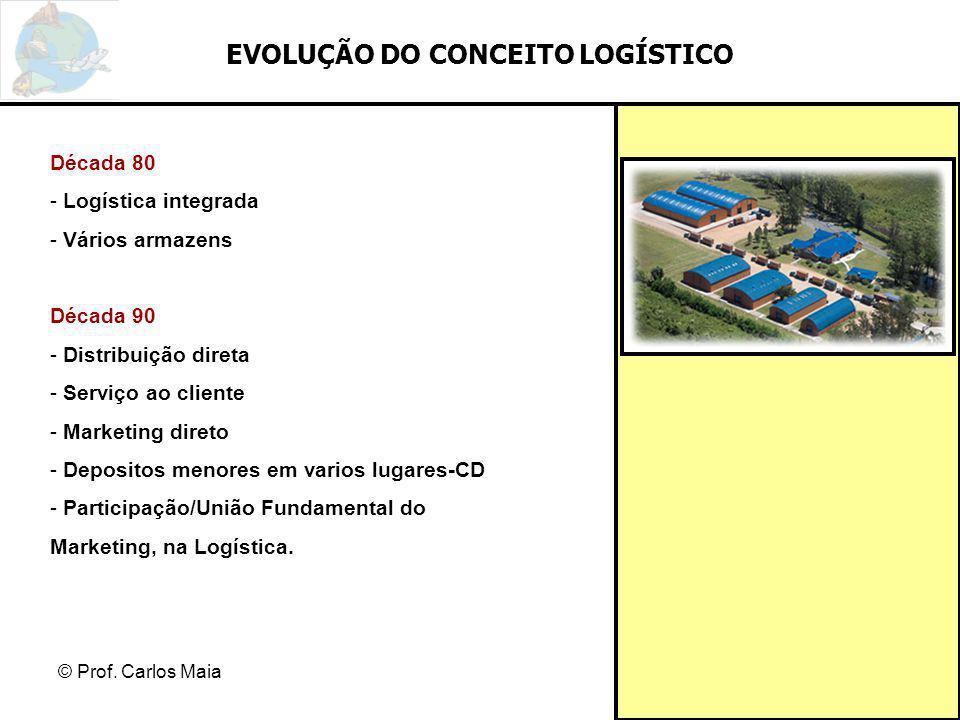 © Prof. Carlos Maia EVOLUÇÃO DO CONCEITO LOGÍSTICO Década 80 - Logística integrada - Vários armazens Década 90 - Distribuição direta - Serviço ao clie