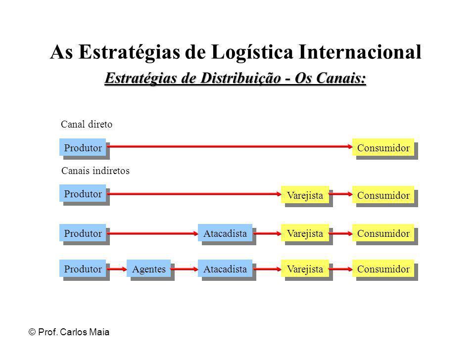 © Prof. Carlos Maia As Estratégias de Logística Internacional Estratégias de Distribuição - Os Canais: Canal direto Produtor Agentes Atacadista Vareji