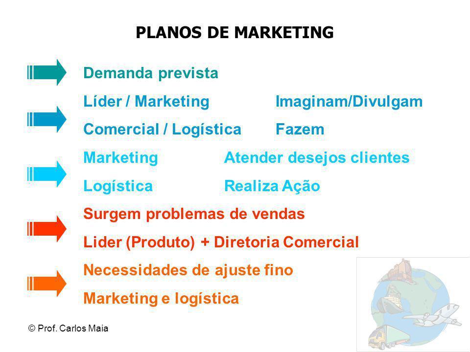 © Prof. Carlos Maia PLANOS DE MARKETING Demanda prevista Líder / Marketing Imaginam/Divulgam Comercial / Logística Fazem Marketing Atender desejos cli
