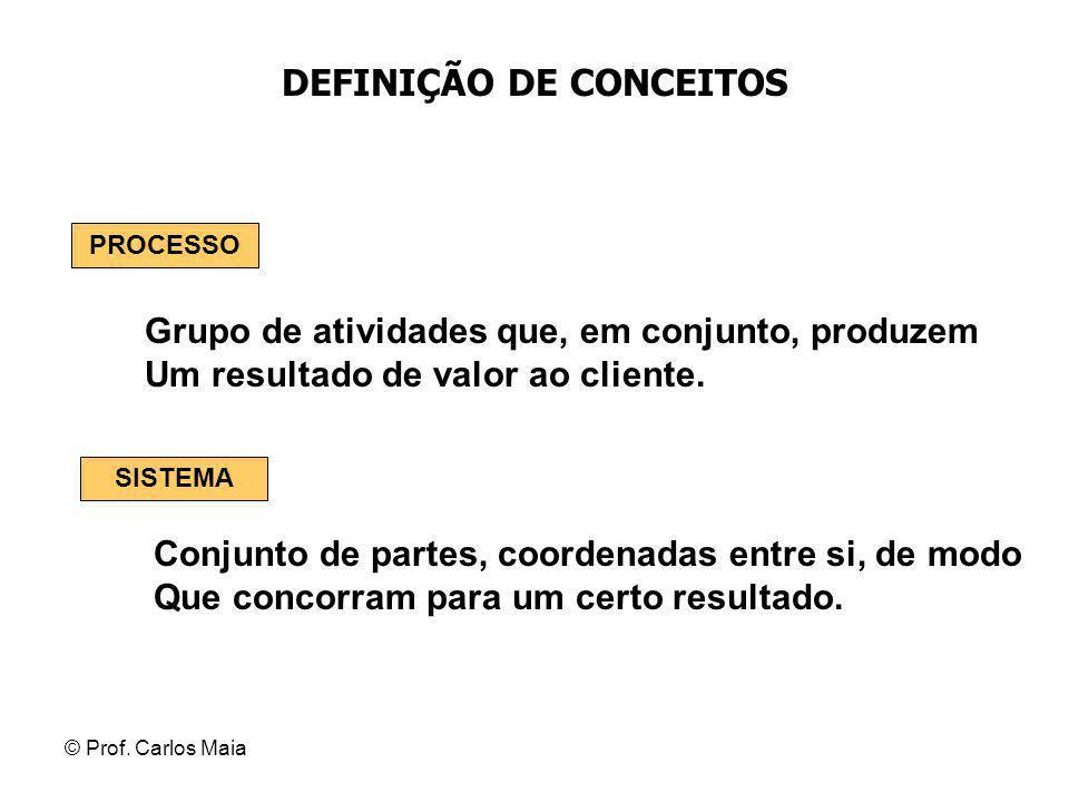 © Prof. Carlos Maia DEFINIÇÃO DE CONCEITOS Grupo de atividades que, em conjunto, produzem Um resultado de valor ao cliente. PROCESSO Conjunto de parte