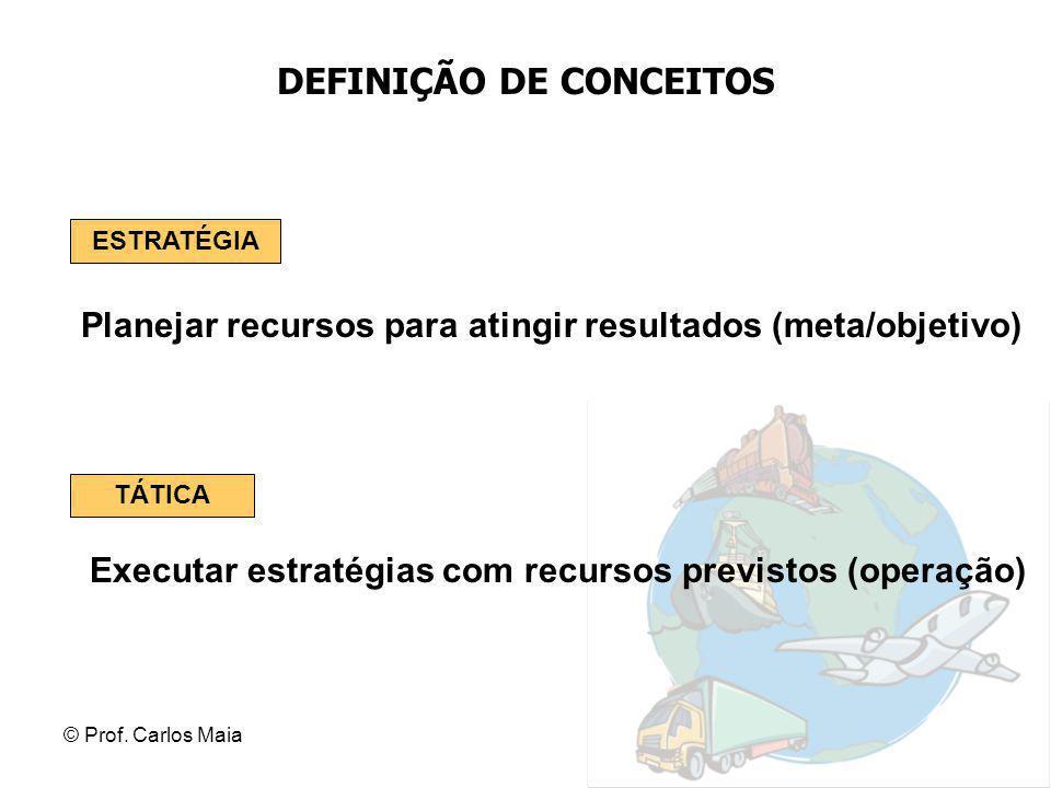 © Prof. Carlos Maia DEFINIÇÃO DE CONCEITOS Planejar recursos para atingir resultados (meta/objetivo) ESTRATÉGIA Executar estratégias com recursos prev