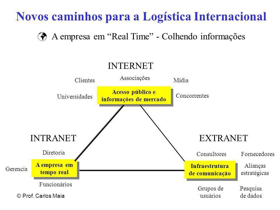 """© Prof. Carlos Maia Novos caminhos para a Logística Internacional A empresa em """"Real Time"""" - Colhendo informações A empresa em tempo real Infraestrutu"""
