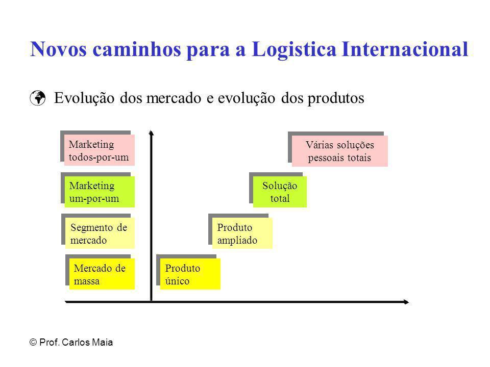 © Prof. Carlos Maia Novos caminhos para a Logistica Internacional Evolução dos mercado e evolução dos produtos Marketing todos-por-um Marketing um-por