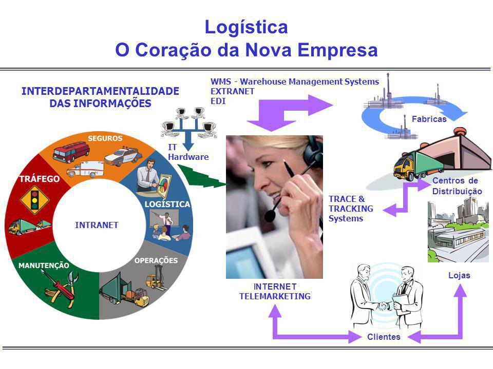 WMS - Warehouse Management Systems EXTRANET EDI TRACE & TRACKING Systems Centros de Distribuição Fabricas Lojas Clientes INTERNET TELEMARKETING INTERD