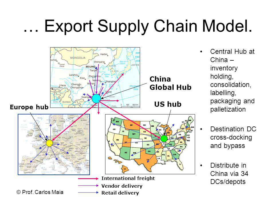 © Prof.Carlos Maia … Export Supply Chain Model.