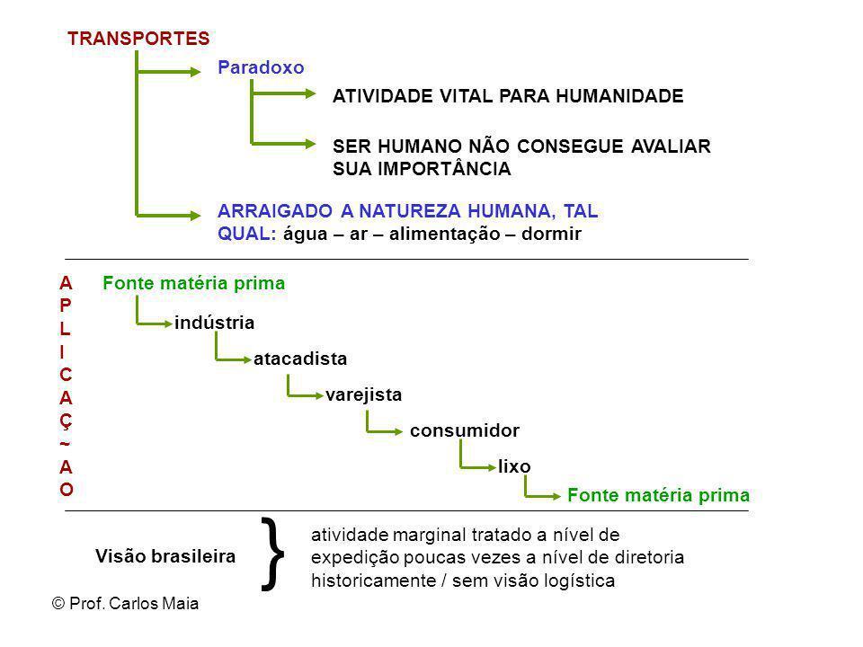 © Prof. Carlos Maia TRANSPORTES ATIVIDADE VITAL PARA HUMANIDADE SER HUMANO NÃO CONSEGUE AVALIAR SUA IMPORTÂNCIA Fonte matéria prima Paradoxo ARRAIGADO