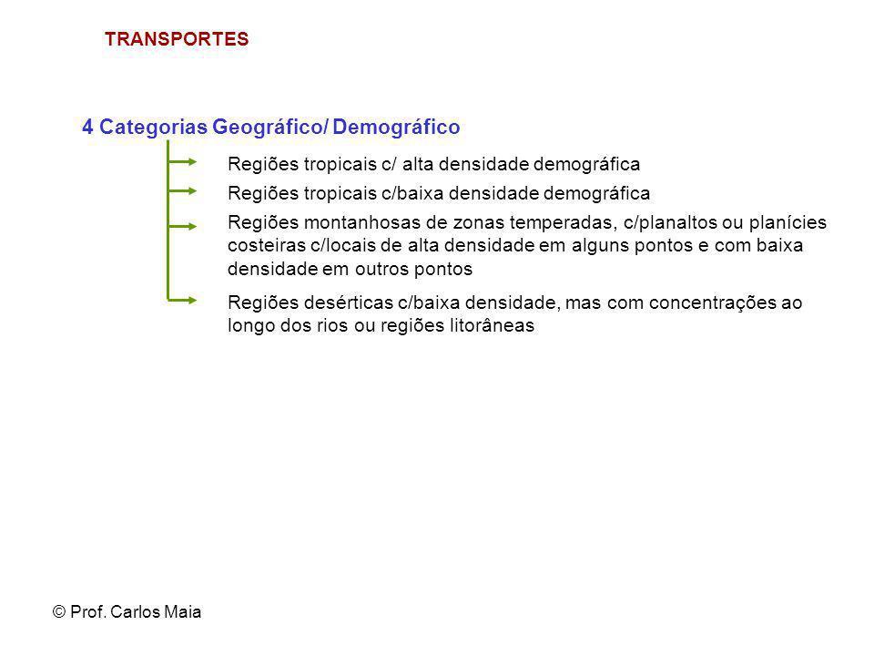 © Prof. Carlos Maia TRANSPORTES 4 Categorias Geográfico/ Demográfico Regiões tropicais c/ alta densidade demográfica Regiões tropicais c/baixa densida