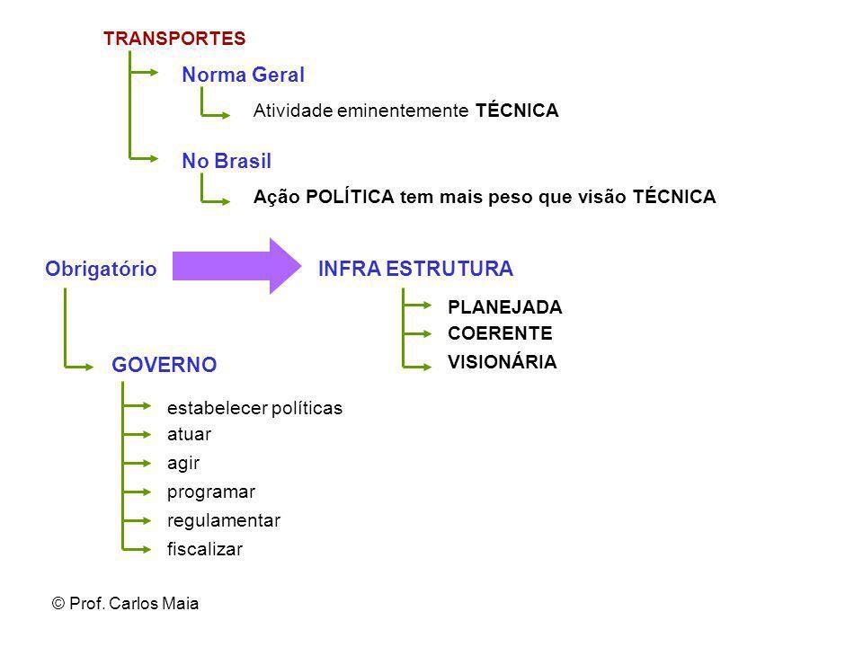 © Prof. Carlos Maia TRANSPORTES Norma Geral Atividade eminentemente TÉCNICA Ação POLÍTICA tem mais peso que visão TÉCNICA PLANEJADA COERENTE VISIONÁRI