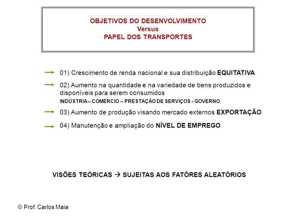 © Prof. Carlos Maia OBJETIVOS DO DESENVOLVIMENTO Versus PAPEL DOS TRANSPORTES 01) Crescimento de renda nacional e sua distribuição EQUITATIVA 02) Aume