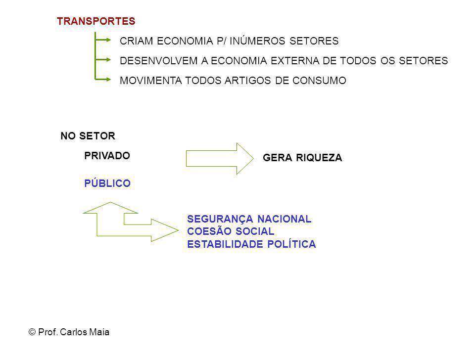 © Prof. Carlos Maia TRANSPORTES CRIAM ECONOMIA P/ INÚMEROS SETORES DESENVOLVEM A ECONOMIA EXTERNA DE TODOS OS SETORES PÚBLICO SEGURANÇA NACIONAL COESÃ