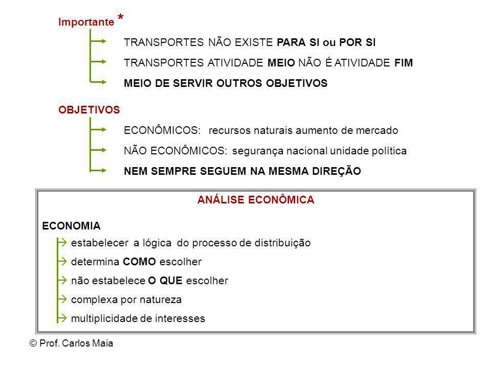 © Prof. Carlos Maia Importante * TRANSPORTES NÃO EXISTE PARA SI ou POR SI TRANSPORTES ATIVIDADE MEIO NÃO É ATIVIDADE FIM MEIO DE SERVIR OUTROS OBJETIV