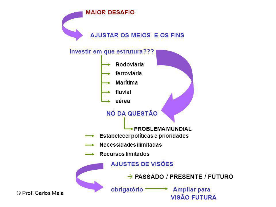 © Prof. Carlos Maia MAIOR DESAFIO Rodoviária ferroviária Marítima investir em que estrutura??? fluvial aérea AJUSTES DE VISÕES AJUSTAR OS MEIOS E OS F