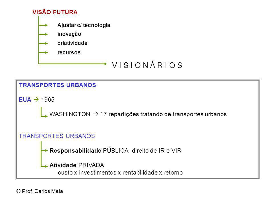 © Prof. Carlos Maia VISÃO FUTURA Ajustar c/ tecnologia inovação criatividade recursos V I S I O N Á R I O S TRANSPORTES URBANOS EUA  1965 WASHINGTON