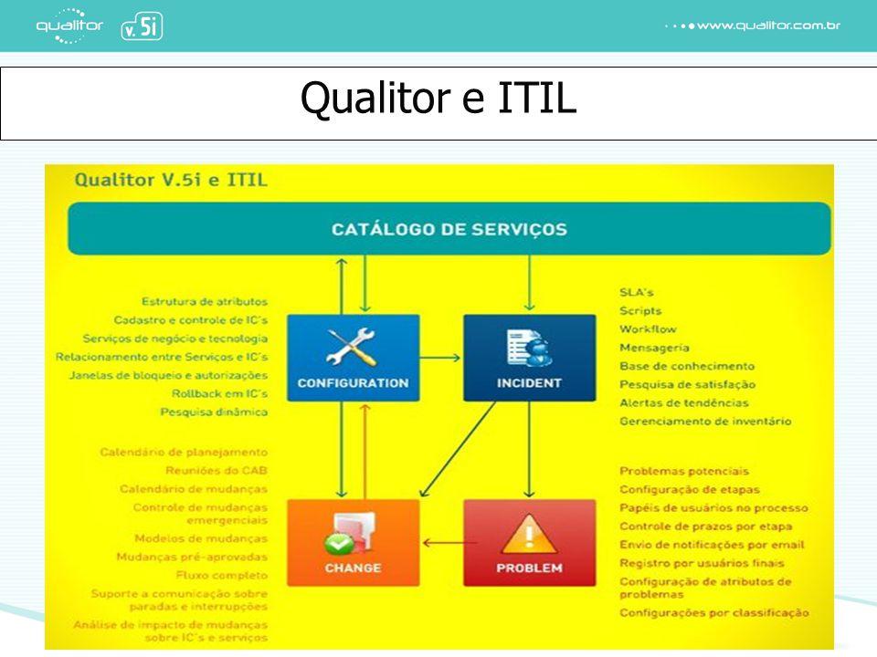 Qualitor – visão Executiva Qualitor e ITIL