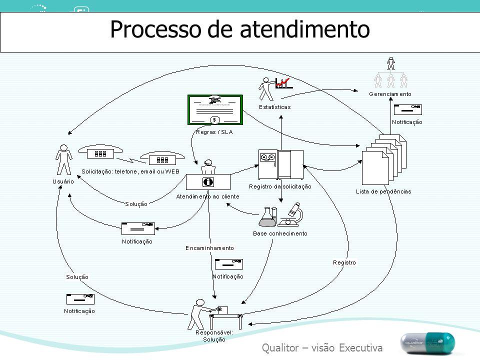 Qualitor – visão Executiva ITIL O que é ITIL.