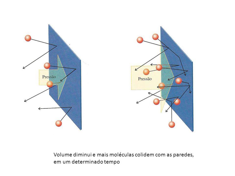 Volume diminui e mais moléculas colidem com as paredes, em um determinado tempo