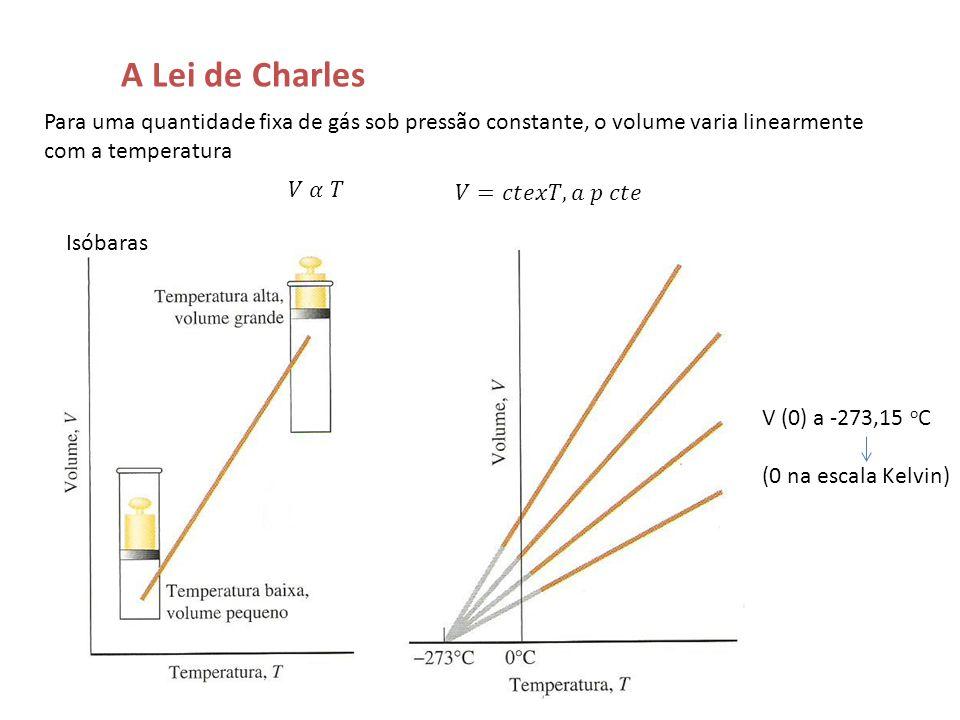 A Lei de Charles Para uma quantidade fixa de gás sob pressão constante, o volume varia linearmente com a temperatura Isóbaras V (0) a -273,15 o C (0 n