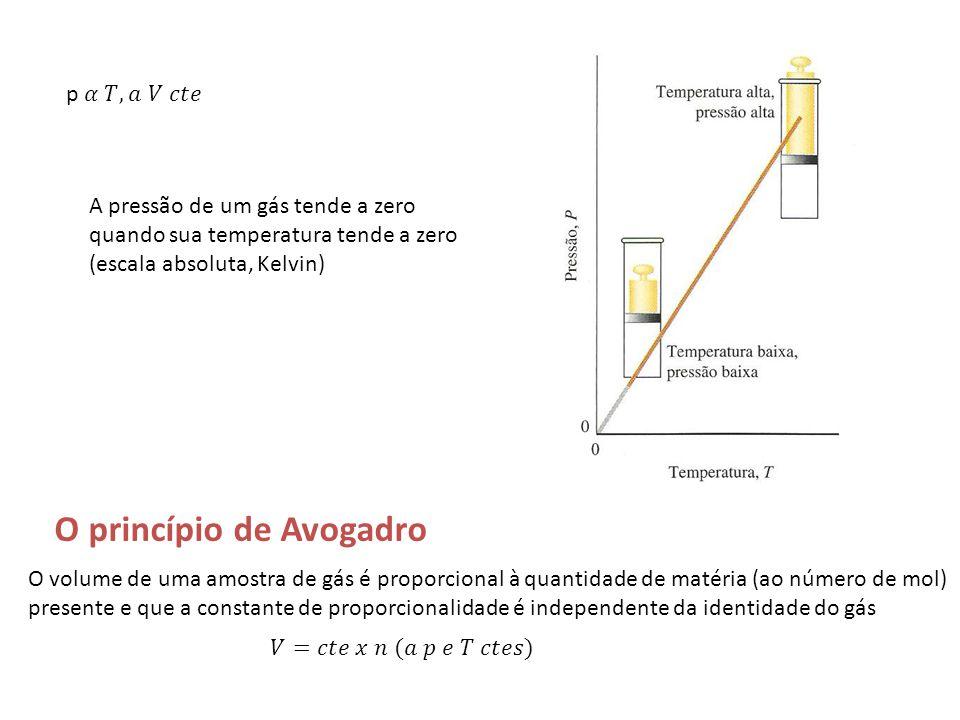 O princípio de Avogadro O volume de uma amostra de gás é proporcional à quantidade de matéria (ao número de mol) presente e que a constante de proporc