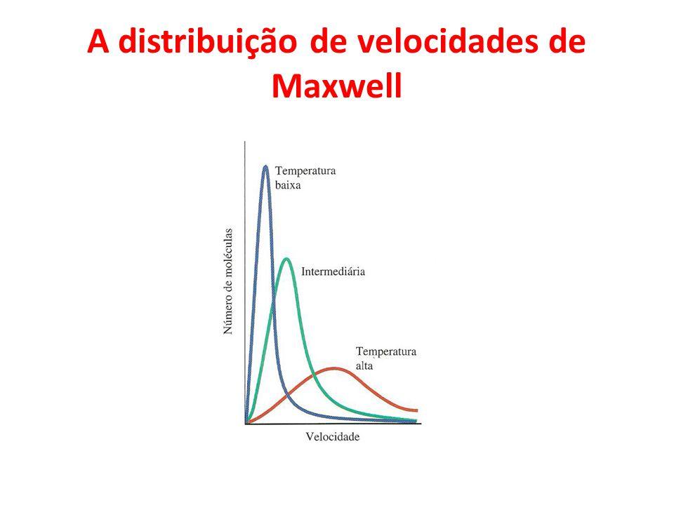 A distribuição de velocidades de Maxwell