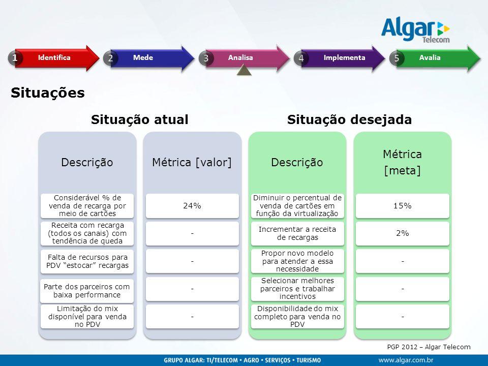 PGP 2012 – Algar Telecom Descrição Considerável % de venda de recarga por meio de cartões Receita com recarga (todos os canais) com tendência de queda