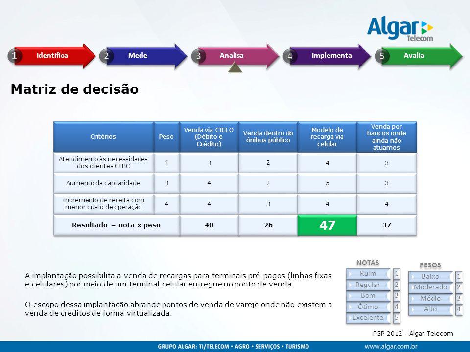 PGP 2012 – Algar Telecom Matriz de decisão Alto 4 Médio 3 Moderado 2 Baixo 1 Excelente 5 Ótimo 4 Bom 3 Regular 2 Ruim 1 PESOS NOTAS Venda via CIELO (D
