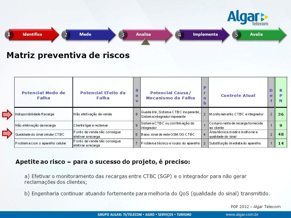 PGP 2012 – Algar Telecom Matriz preventiva de riscos a) Efetivar o monitoramento das recargas entre CTBC (SGP) e o integrador para não gerar reclamaçõ