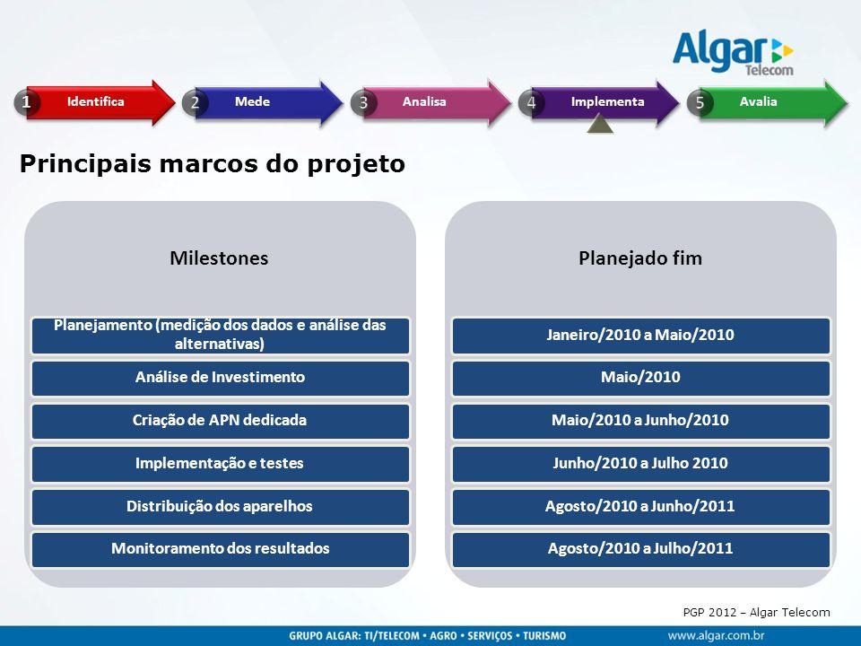 PGP 2012 – Algar Telecom Principais marcos do projeto Milestones Planejamento (medição dos dados e análise das alternativas) Análise de InvestimentoCr