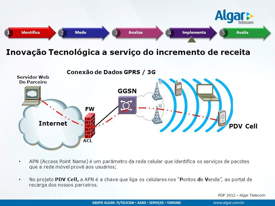PGP 2012 – Algar Telecom Inovação Tecnológica a serviço do incremento de receita Conexão de Dados GPRS / 3G GGSN PDV Cell FW Servidor Web Do Parceiro