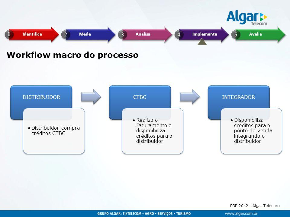 PGP 2012 – Algar Telecom Workflow macro do processo DISTRIBUIDOR Distribuidor compra créditos CTBC CTBC Realiza o Faturamento e disponibiliza créditos