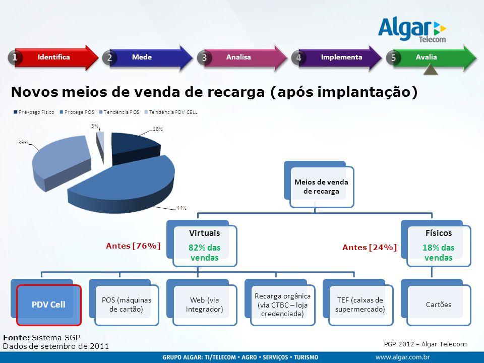 PGP 2012 – Algar Telecom Meios de venda de recarga Virtuais 82% das vendas PDV Cell POS (máquinas de cartão) Web (via integrador) Recarga orgânica (vi