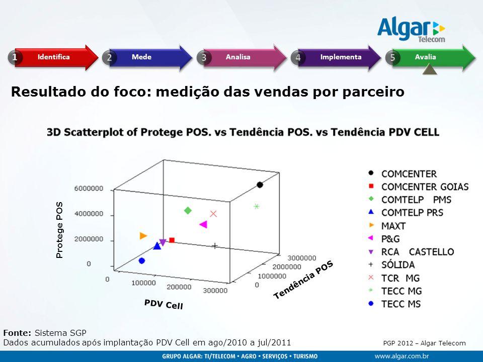 PGP 2012 – Algar Telecom Protege POS PDV Cell Tendência POS Fonte: Sistema SGP Dados acumulados após implantação PDV Cell em ago/2010 a jul/2011 Resul