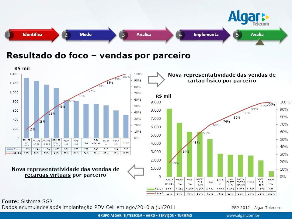 PGP 2012 – Algar Telecom Resultado do foco – vendas por parceiro Fonte: Sistema SGP Dados acumulados após implantação PDV Cell em ago/2010 a jul/2011