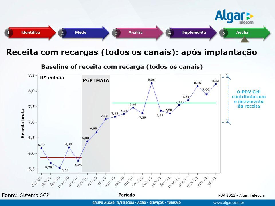 PGP 2012 – Algar Telecom Fonte: Sistema SGP PGP IMAIA R$ milhão Receita com recargas (todos os canais): após implantação O PDV Cell contribuiu com o i
