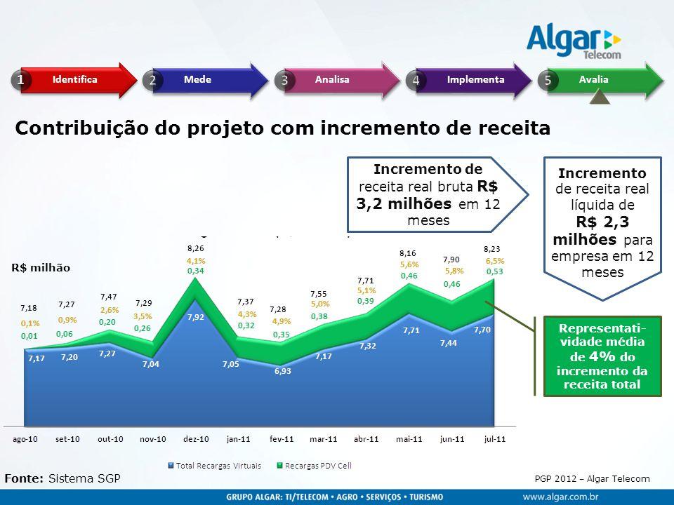 PGP 2012 – Algar Telecom R$ milhão Fonte: Sistema SGP Contribuição do projeto com incremento de receita Incremento de receita real líquida de R$ 2,3 m