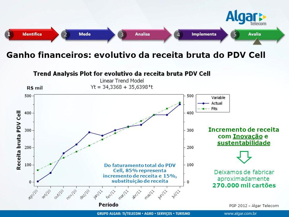 PGP 2012 – Algar Telecom Ganho financeiros: evolutivo da receita bruta do PDV Cell Deixamos de fabricar aproximadamente 270.000 mil cartões Do faturam
