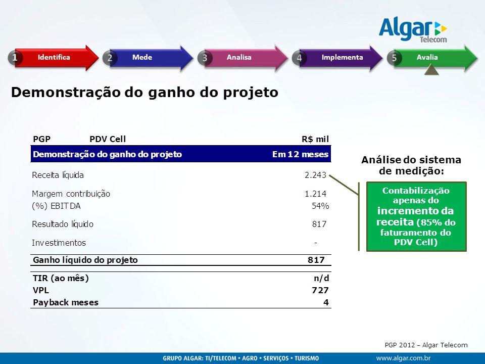 PGP 2012 – Algar Telecom Demonstração do ganho do projeto Contabilização apenas do incremento da receita (85% do faturamento do PDV Cell) Análise do s