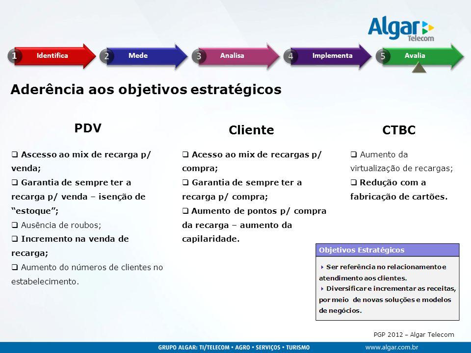 PGP 2012 – Algar Telecom Aderência aos objetivos estratégicos PDV Cliente  Ascesso ao mix de recarga p/ venda;  Garantia de sempre ter a recarga p/