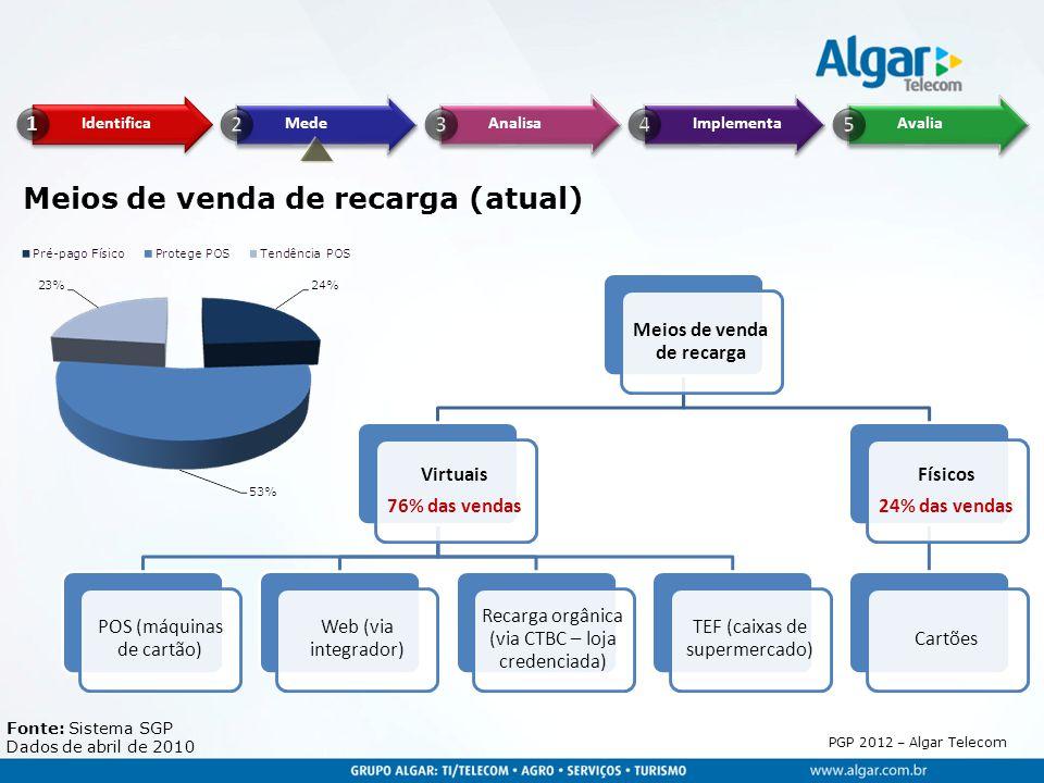 PGP 2012 – Algar Telecom Meios de venda de recarga (atual) Meios de venda de recarga Virtuais 76% das vendas POS (máquinas de cartão) Web (via integra