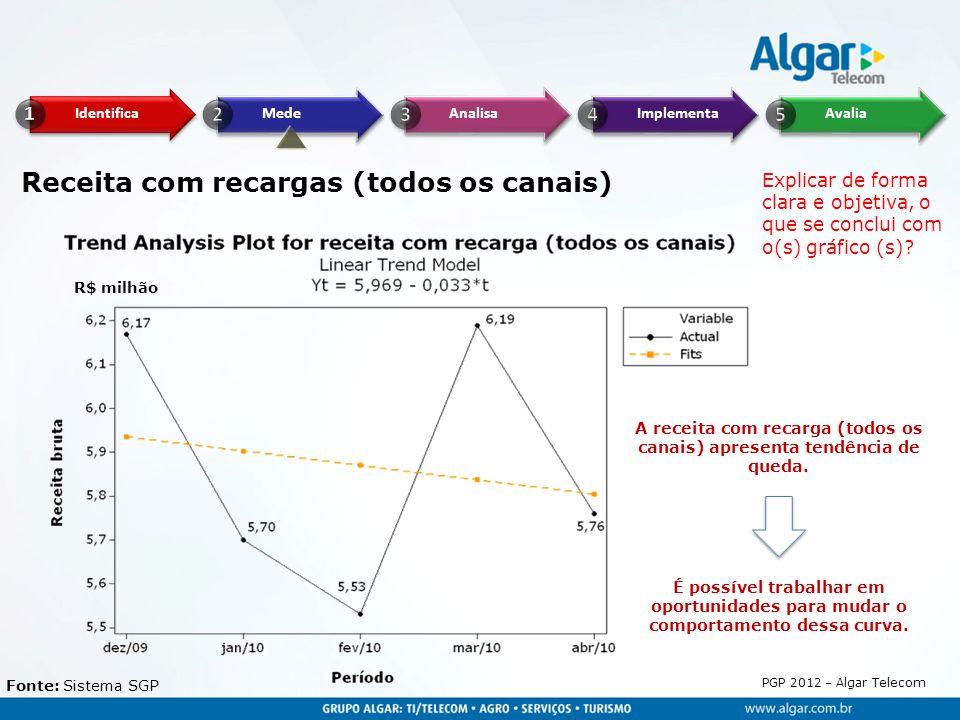 PGP 2012 – Algar Telecom Receita com recargas (todos os canais) R$ milhão Fonte: Sistema SGP A receita com recarga (todos os canais) apresenta tendênc