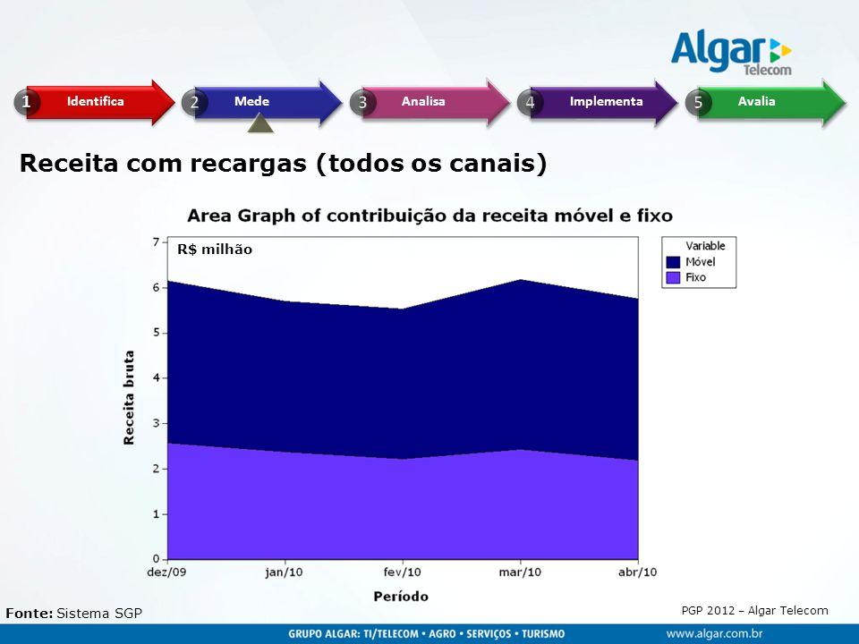 PGP 2012 – Algar Telecom Receita com recargas (todos os canais) Fonte: Sistema SGP R$ milhão